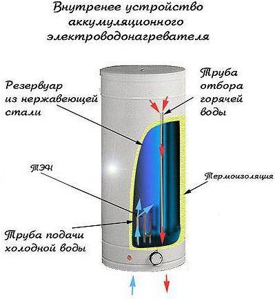 СлавПромСтрой - Каталог: Водонагреватели электрические - бойлеры - электроводонагреватели.
