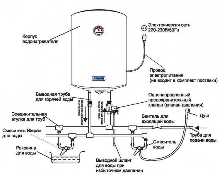 Водонагреватель накопительный электрический своими руками